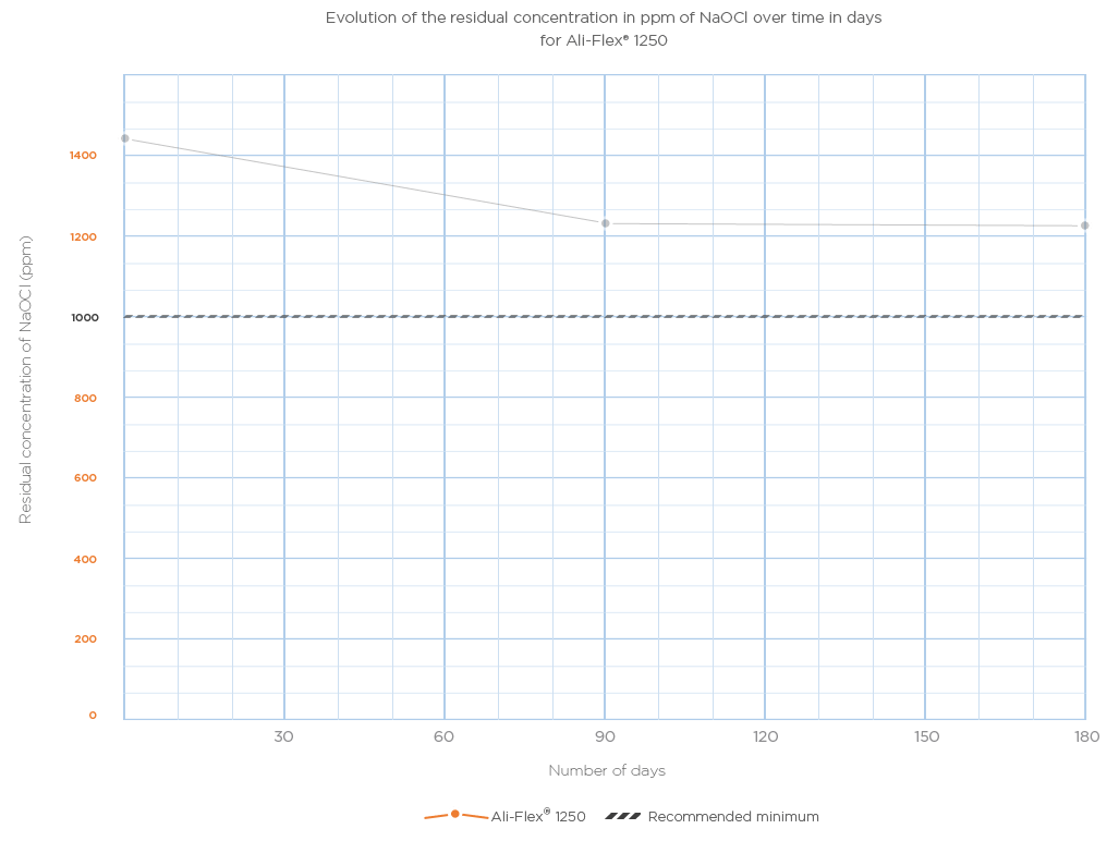 stability of the Ali-Flex 1250 over time