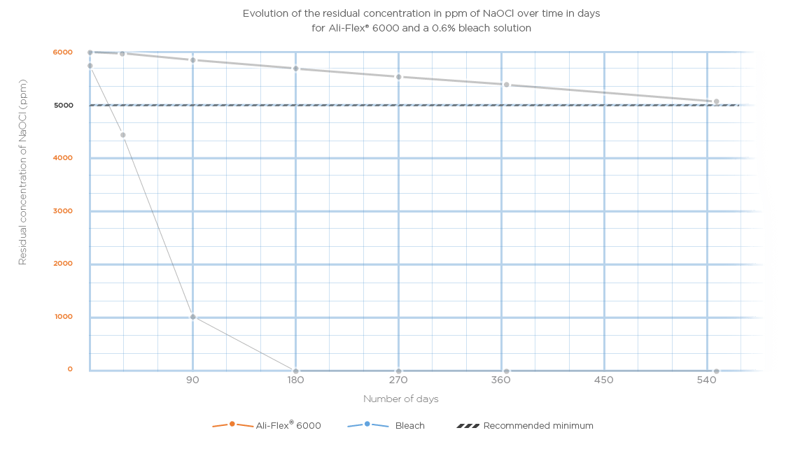 stability of the Ali-Flex 6000 over time